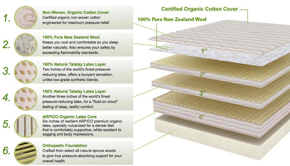 Inside PlushBeds Botanical Bliss mattress