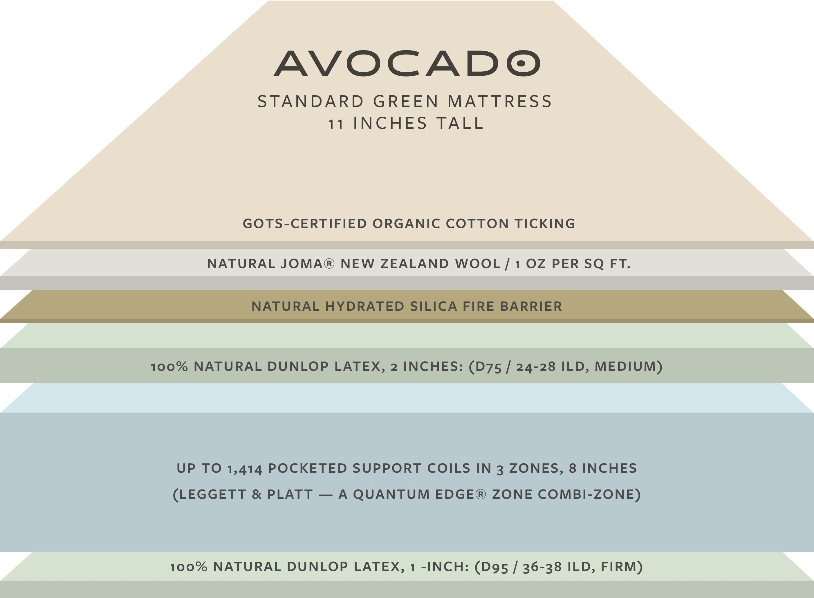 Illustration showing layers inside the Avocado mattress