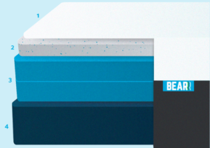 Cross-section illustration showing the foam layers inside the Bear mattress