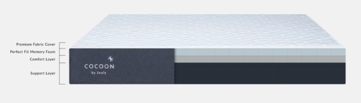 Cross-section illustration showing the different foam layers inside the Cocoon mattress