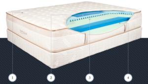 Inside the Loom & Leaf mattress