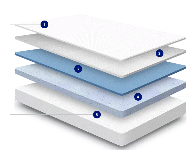 Illustration of layers inside the Nectar mattress - best foam mattress