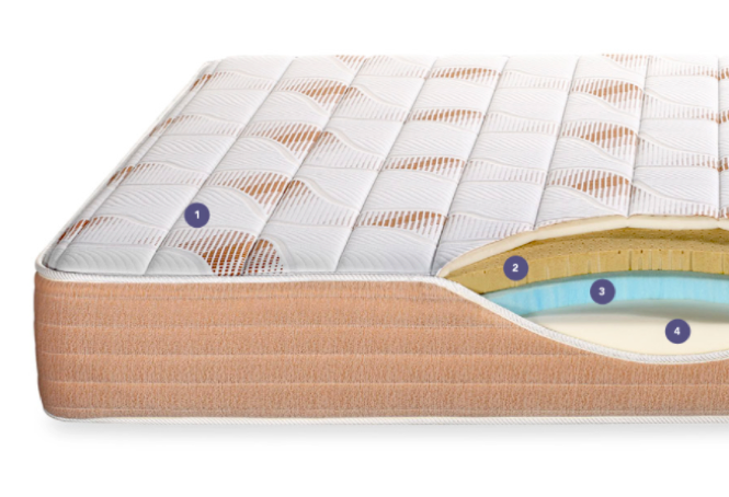 Illustration showing layers inside the PangeaBed mattress