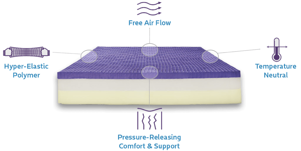 Inside Purple mattress
