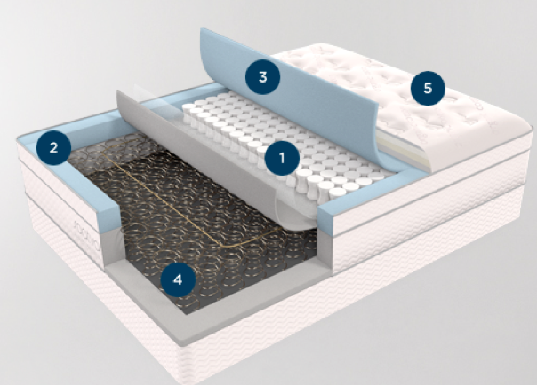 An illustration showing the layers inside the Saatva mattress