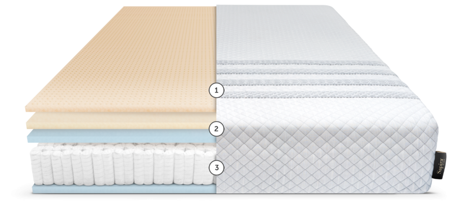 Cross-section illustration of the layers inside the Sapira mattress