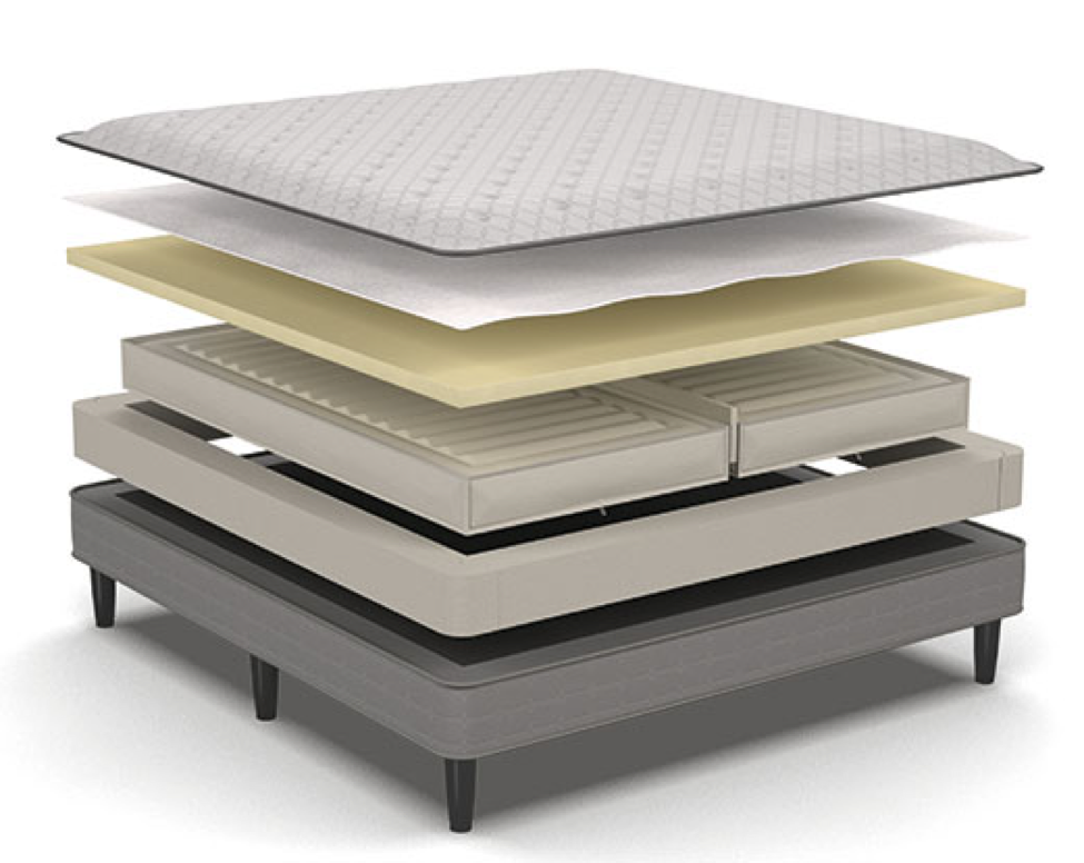 Illustration showing the layers inside the Sleep Number mattress