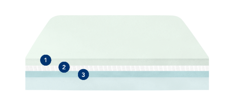 Illustration of layers that make up the Helix mattress