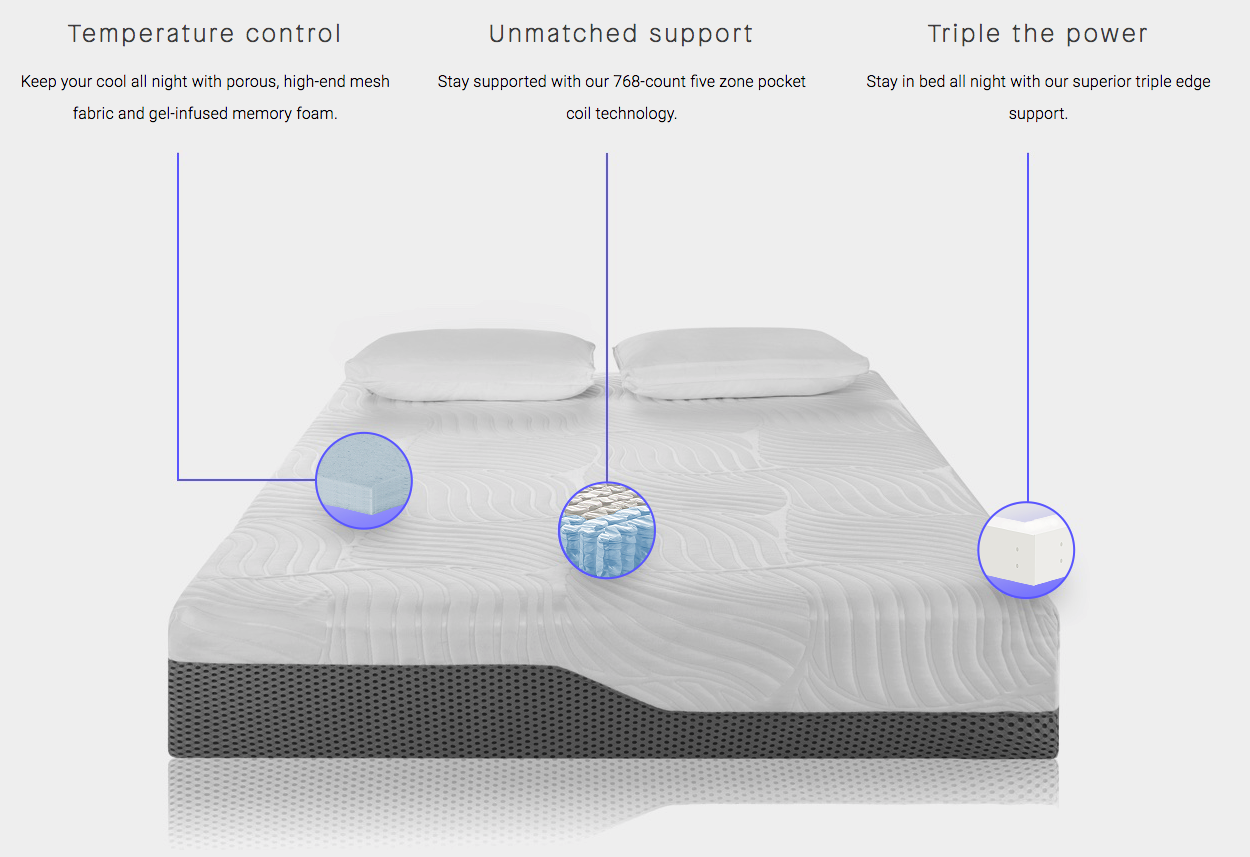 Illustration showing the materials inside the Voila mattress