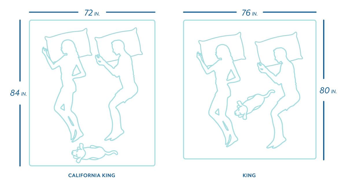 king vs. California king