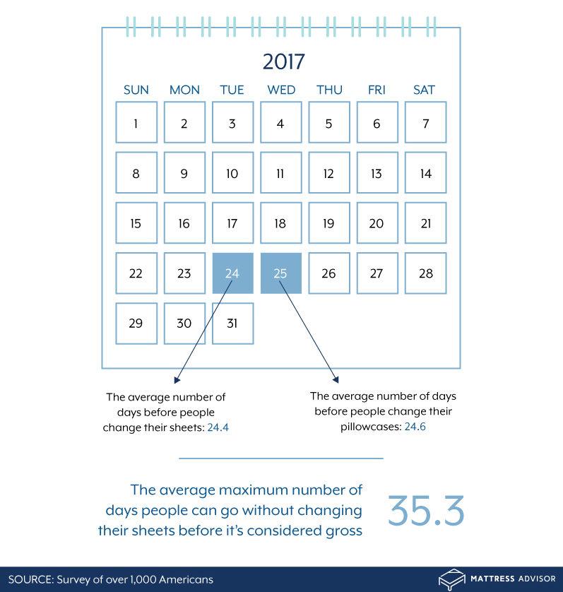 Bed hygiene calendar