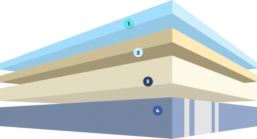 Inside the Azul mattress
