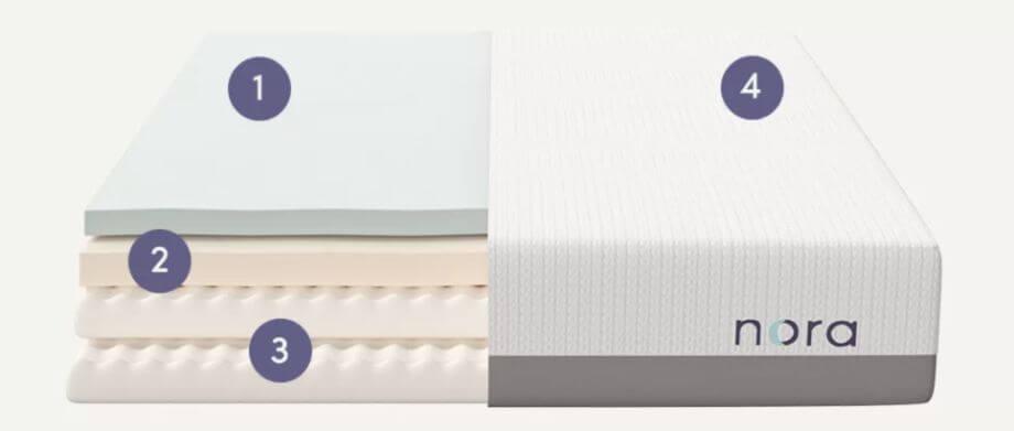 inside nora mattress