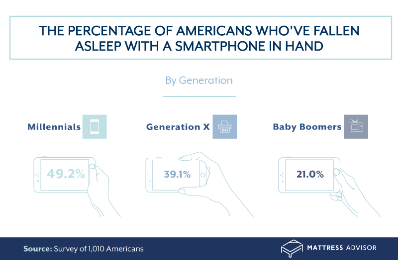 The percentage of Americans who fall asleep with their phones in hand