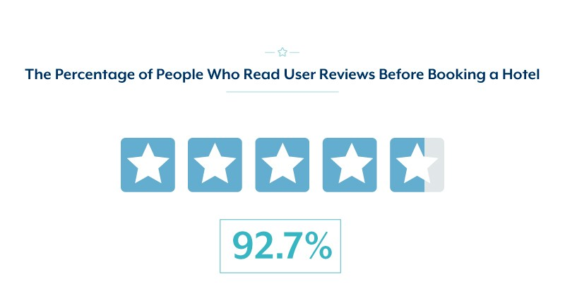 Percentage of people who read user reviews before booking a hotel