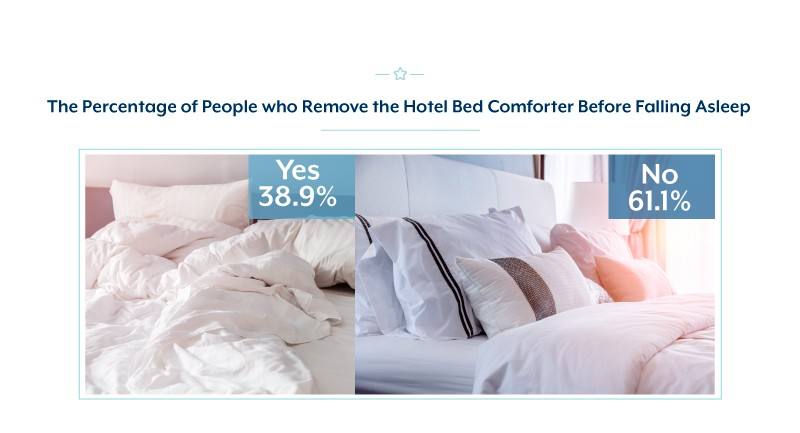 Percentage of people who remove the hotel comforter before falling asleep