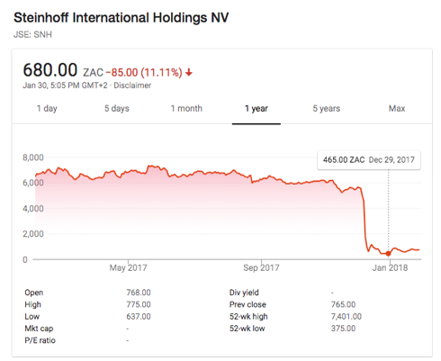 Steinhoff Share Price 2017 (Google)