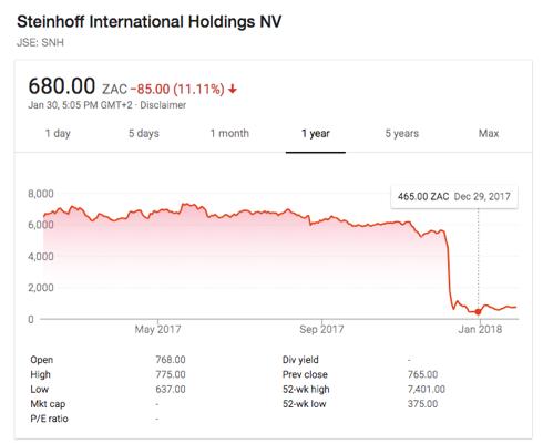 Steinhoff Share Price 2017 (Google)