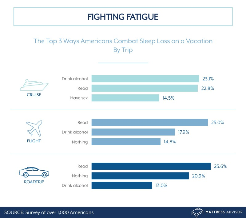 Ways Americans combat sleep loss while traveling