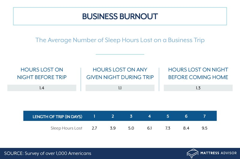 Average number of sleep hours lost on a business trip