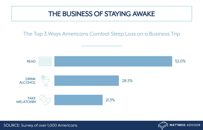 Ways Americans combat sleep loss on business trips
