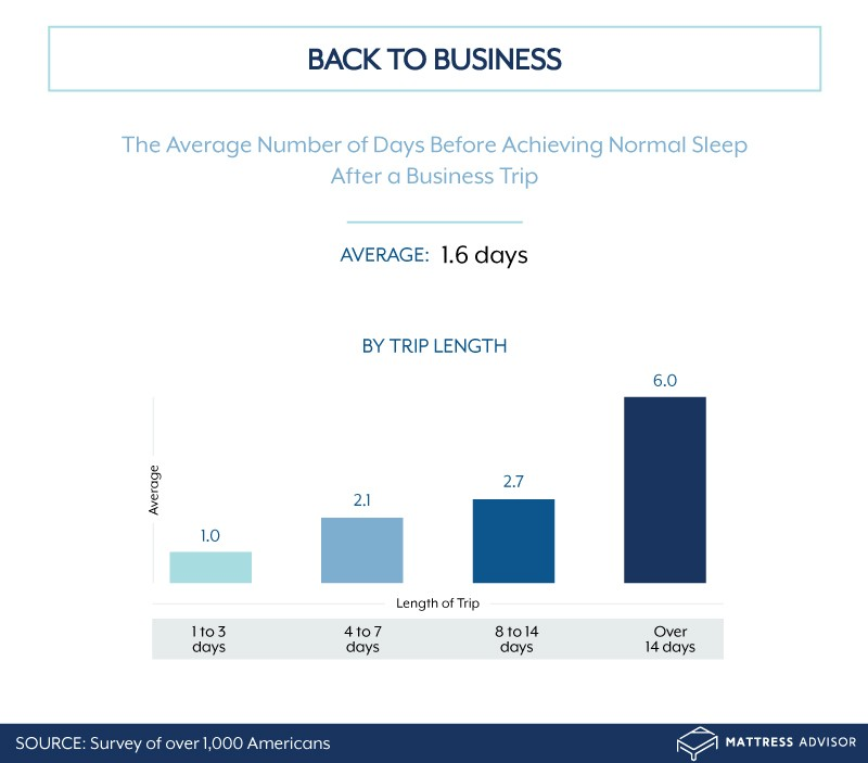 Time it takes to get back to normal sleep after a business trip