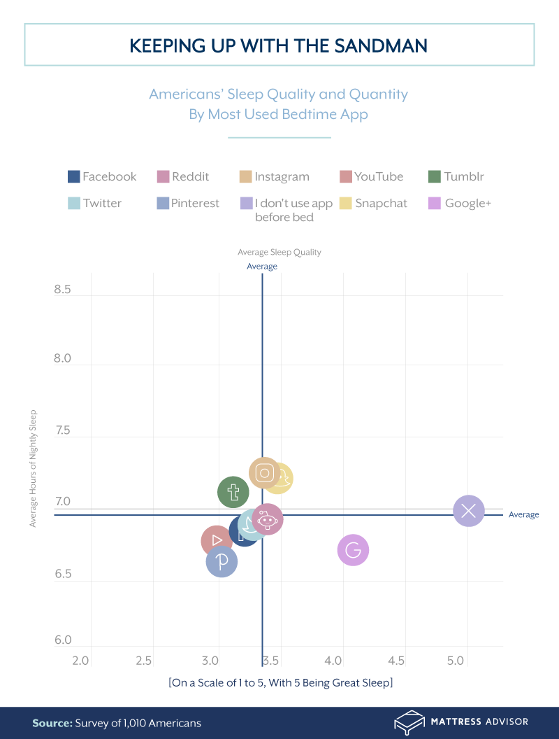 Sleep quality and quantity by apps used before bed
