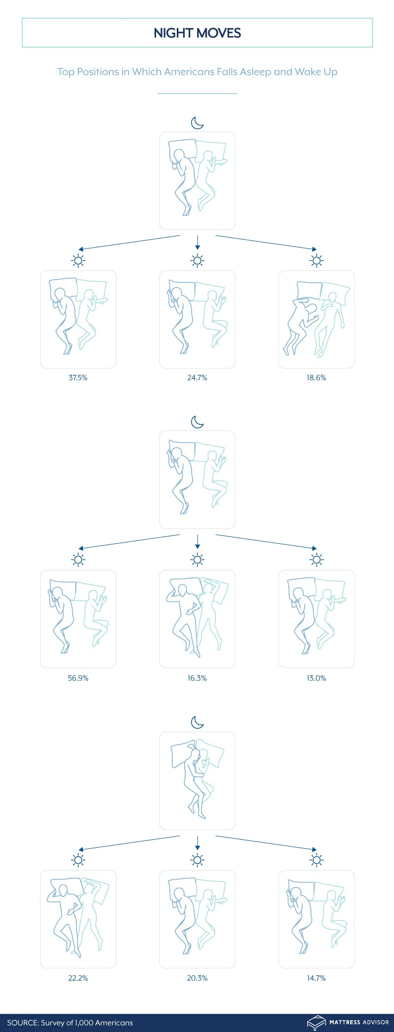 Graphic showing how couples change positions throughout the night