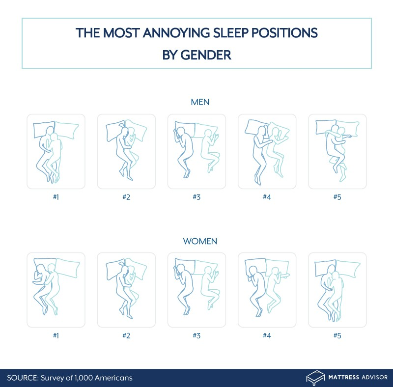 The most annoying sleep positions by gender