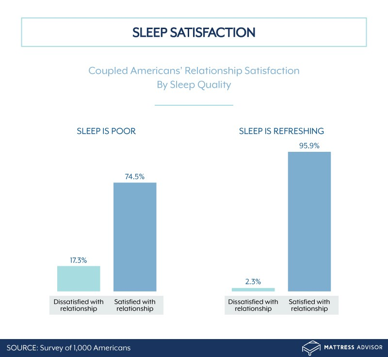 Graphic showing correlation between sleep quality and relationship satisfaction