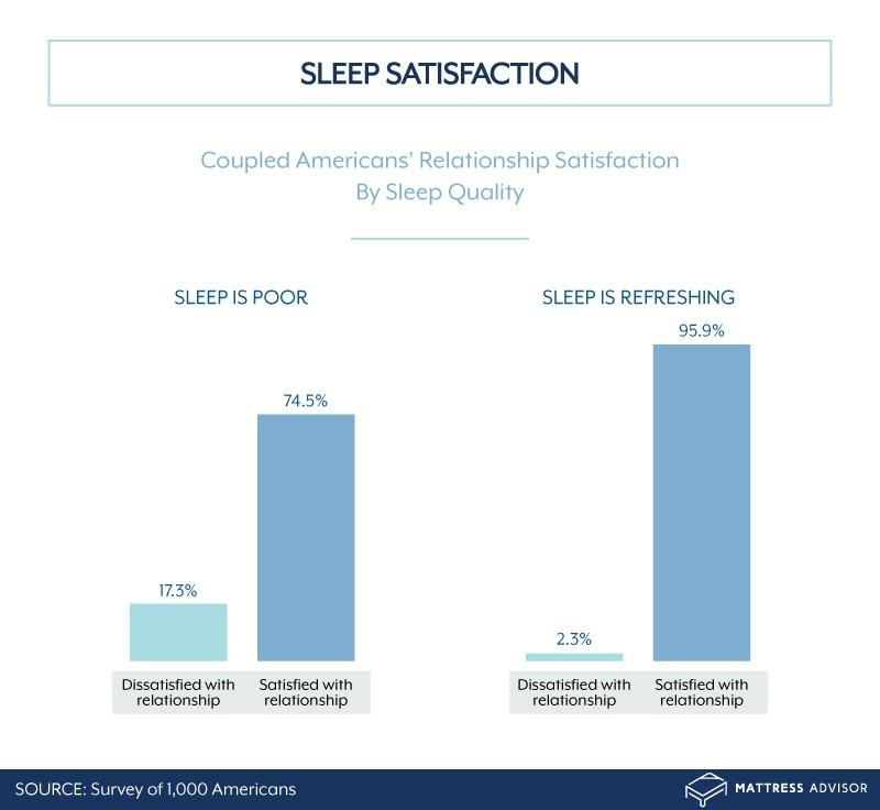 Sleep and Relationship Satisfaction asset5