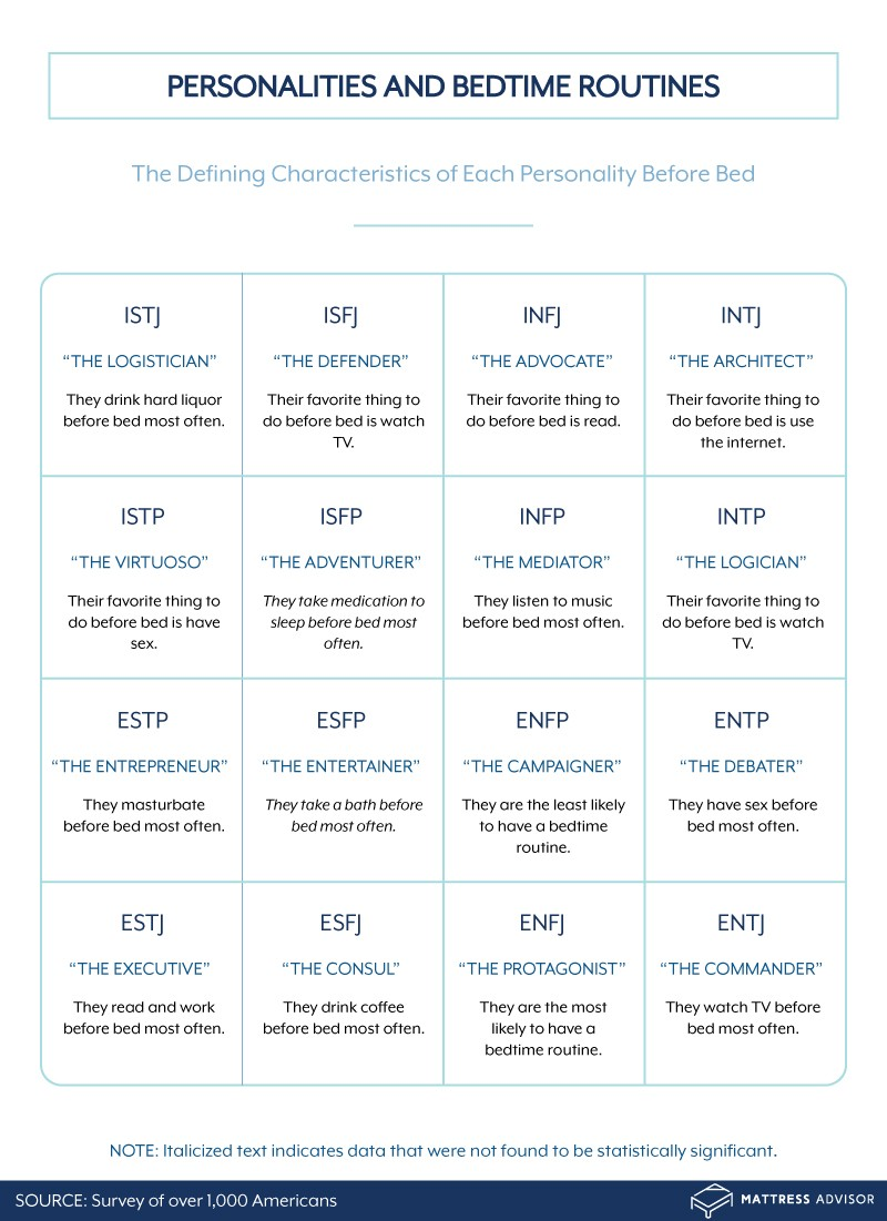 Characteristics of each personality type before bed