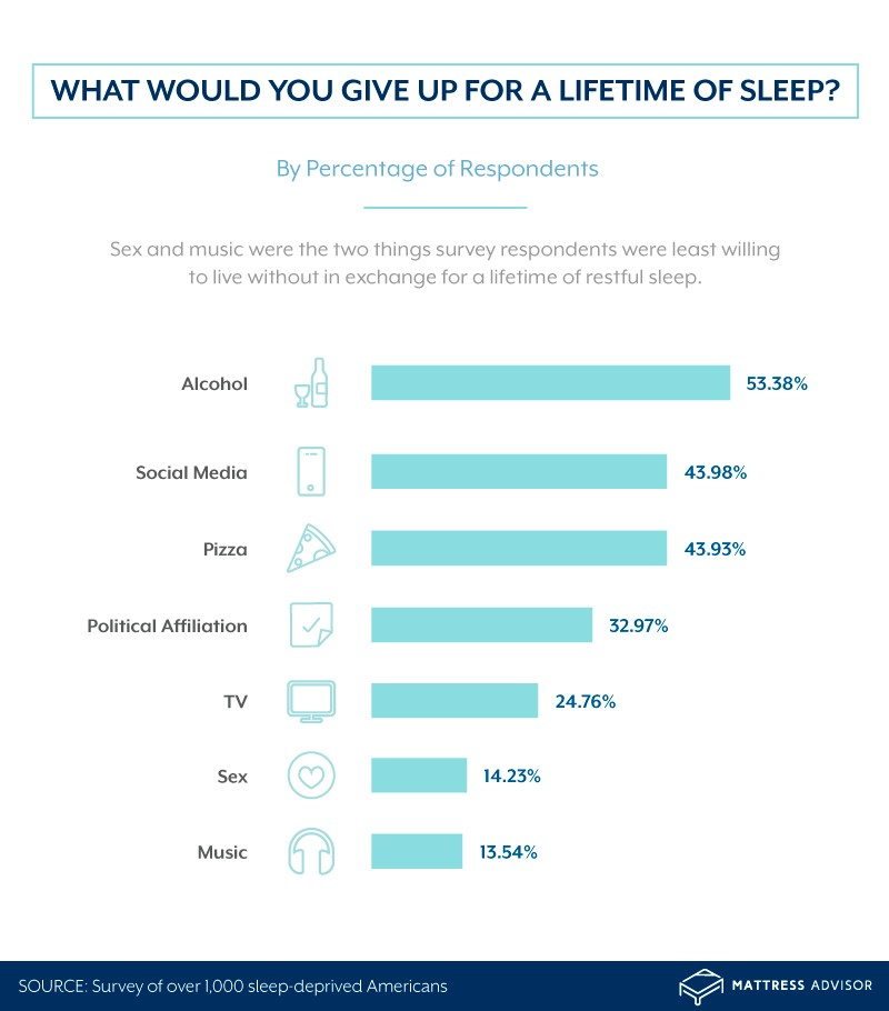 Graph showing the things Americans would give up for better sleep