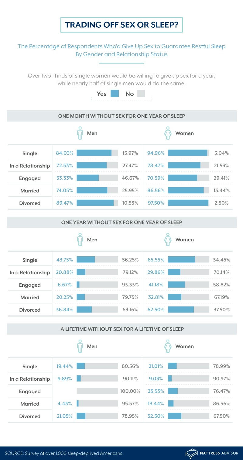 Graphic showing the percentage of respondents who would give up sex for better sleep