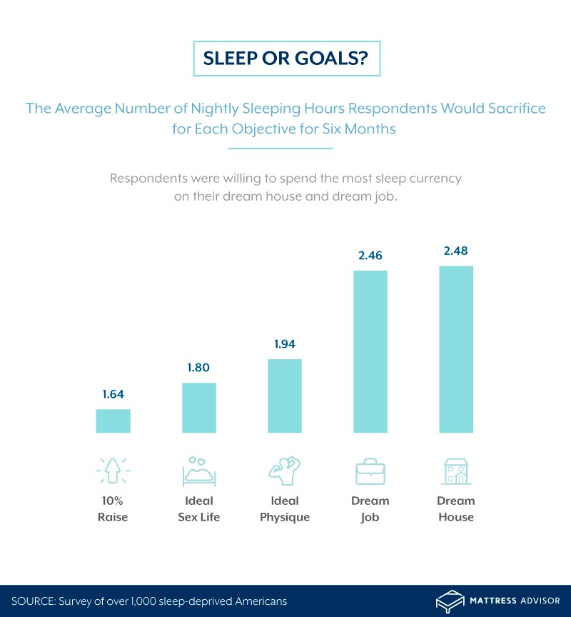 The amount of sleep respondents would sacrifice to achieve their goals