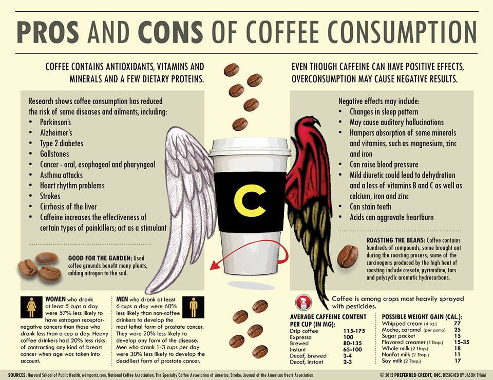 Effects of Caffeine Healthable