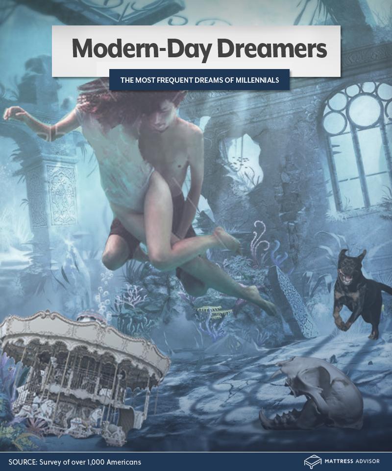 Millennial Dreams