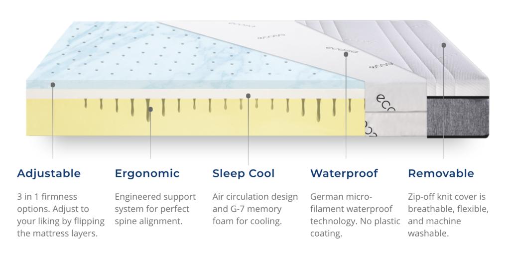 Inside the Ecosa mattress