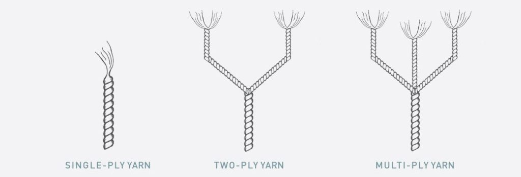 Yarn thread explained by solorganix.com