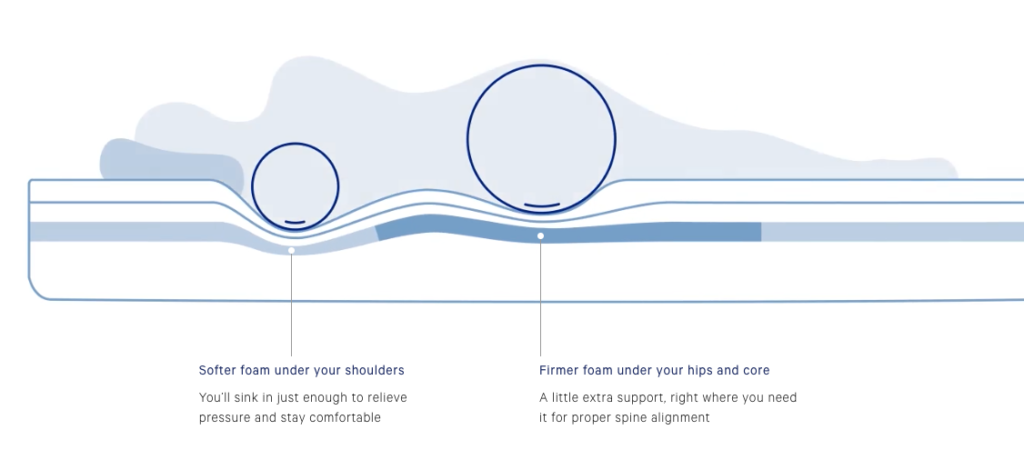 Casper mattress review: zoned support model showing how pressure points are supported