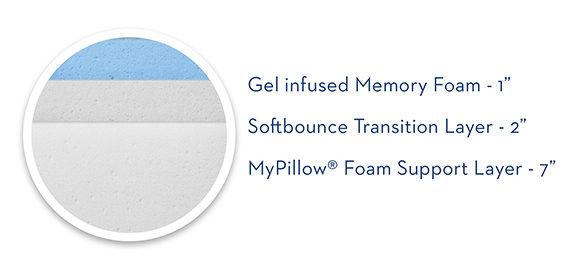 inside mypillow mattress e1521167176341