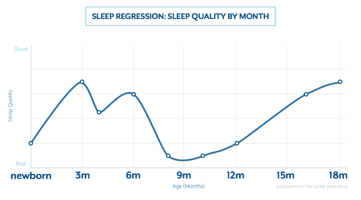 Sleep regression: sleep quality by month