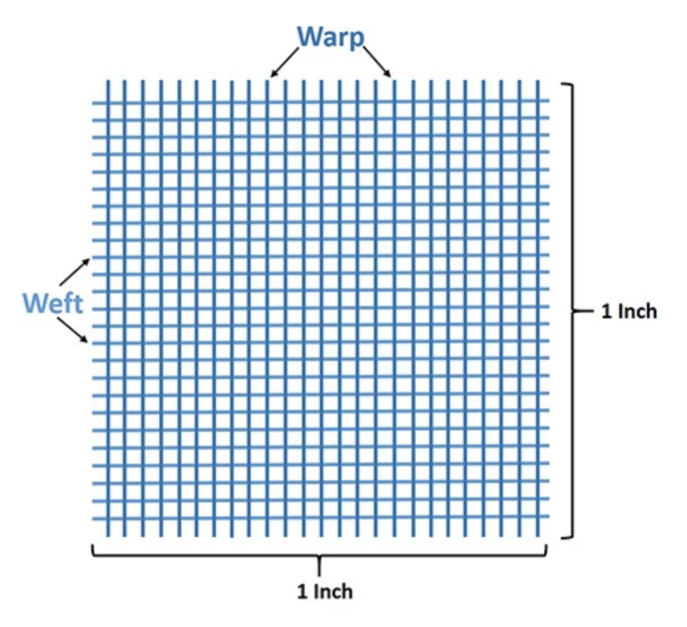 Thread Count Explained by hayneedle.com