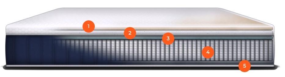 A glimpse in the the Brooklyn Bedding Aurora mattress