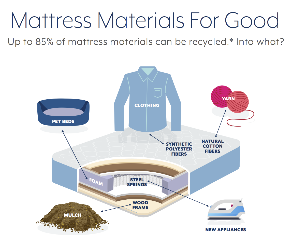 Mattress Materials For Good