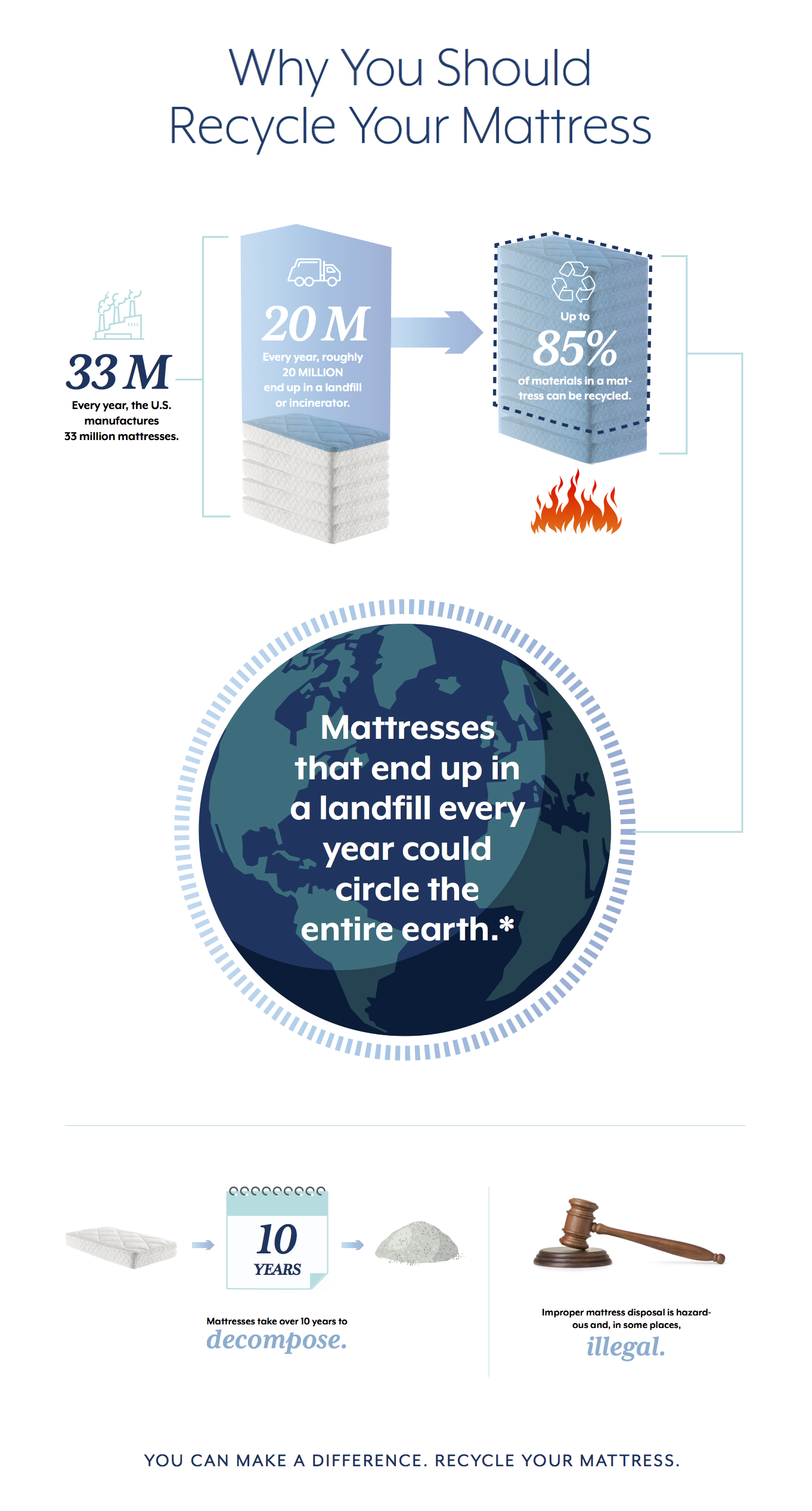Why You Should Recycle Your Mattress