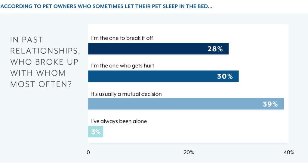 Pet Survey Chart 02d
