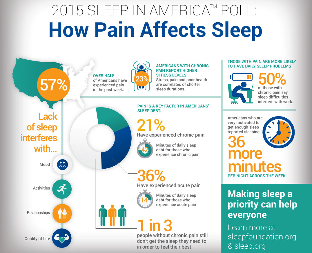 An inforgraphic of the National Sleep Foundation's findings from a 2015 study on the relationship between pain and sleep.