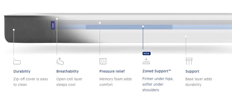 inside casper mattress 1