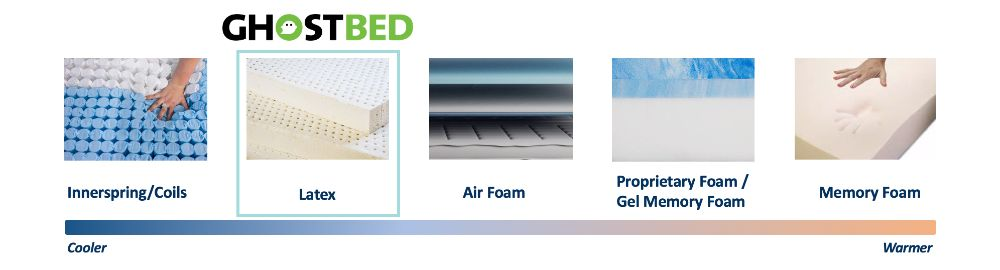 ghostbed mattress cooling graphic